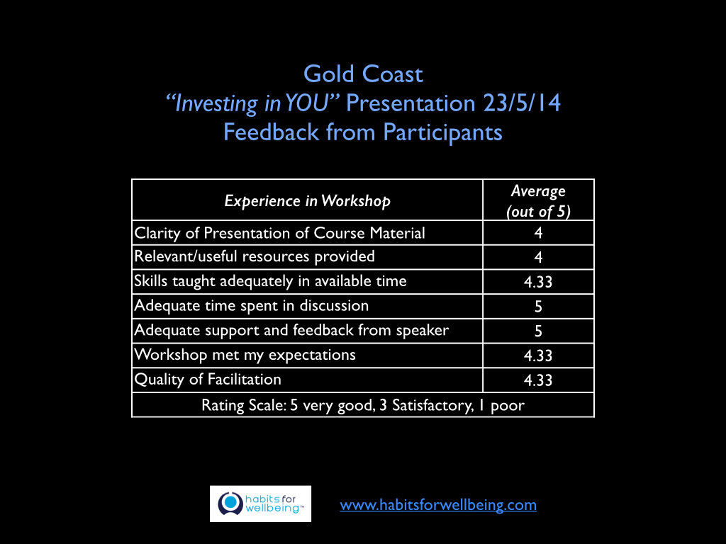 Feedback Gold Coast Investing in YOU 230514