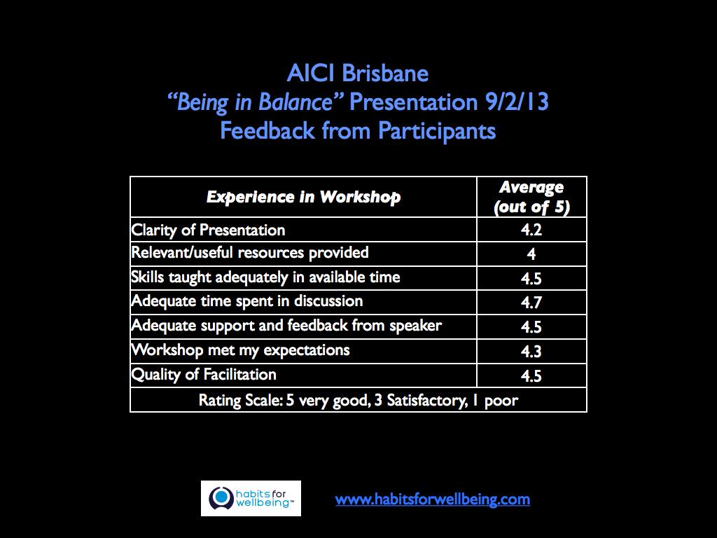 """AICI """"Being in Balance"""" Presentation Brisbane 9/2/13"""