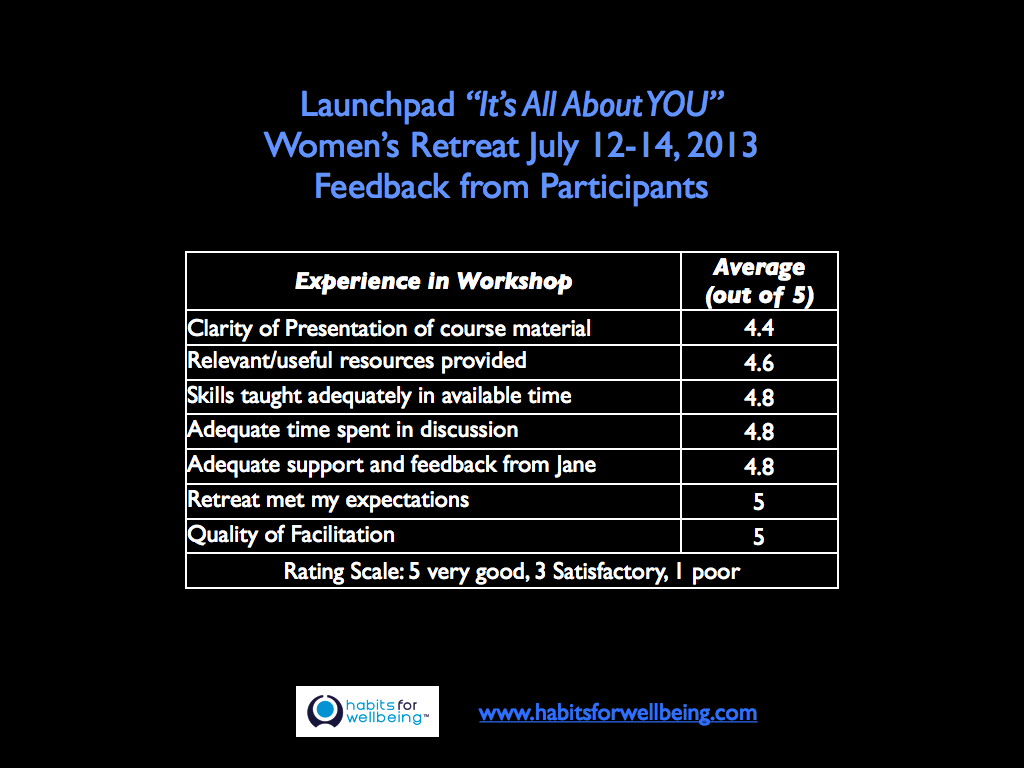 "Feedback from Participants - Launchpad ""It's All About YOU"" Women's Retreat Habits for Wellbeing"