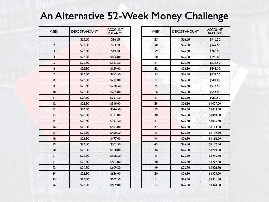 An Alternative 52-Week Money Challenge - Life Coach | Leadership ...