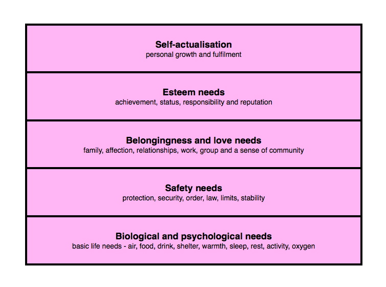 Abraham Maslow - Hierarchy of Needs