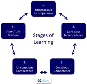 5 stages of learning