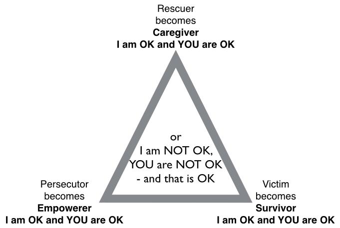 Empowerment Triangle