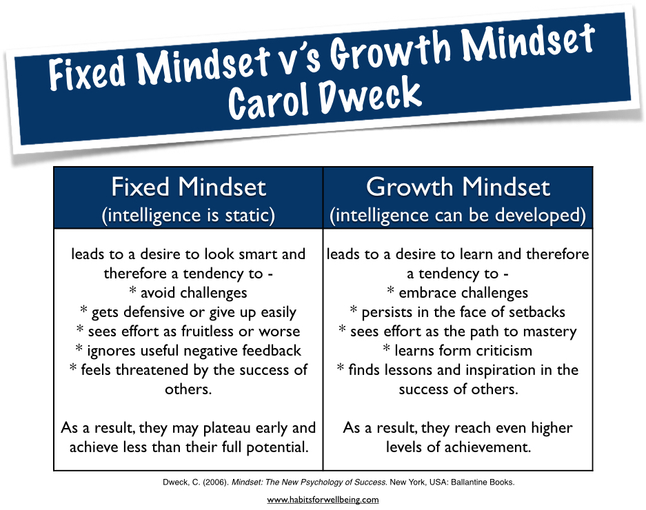 the fixed mindset in the book mindset by carol s dweck About the book problems in life can be understood better with the help of mindset: the new psychology of success this popular self-help book written by carol dweck leads to a better comprehension of the importance that a person's mindset has in life.