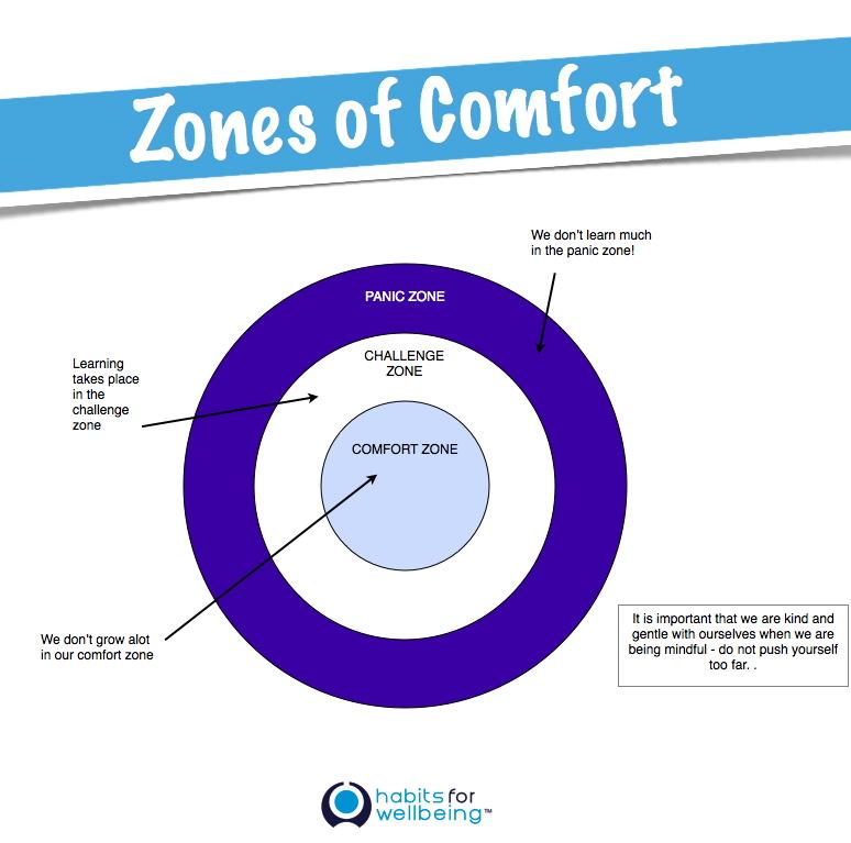 Comfort Zones Zones of Comfort Comfort